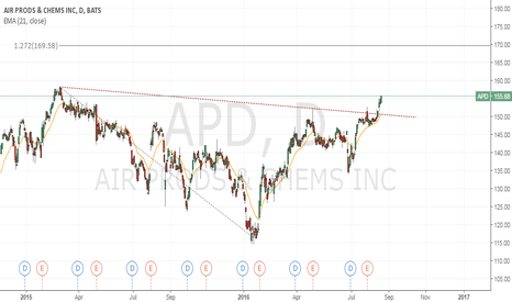 apd stock price and chart — tradingview