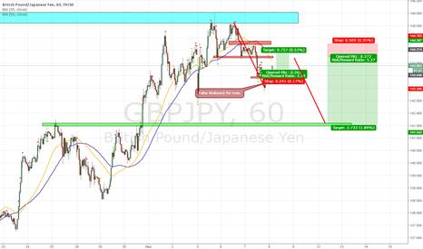 GBPJPY: gbpjpy scenario / long / short
