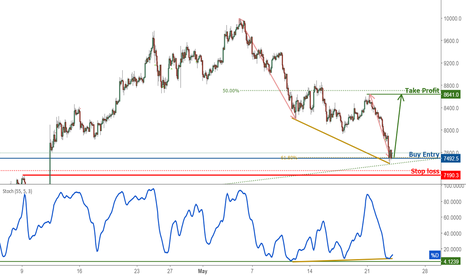 BTCUSD: BTCUSD Approaching Support, Prepare For A Bounce