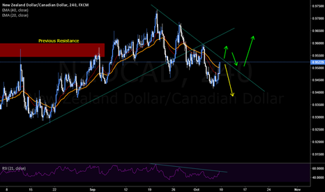 NZDCAD: NZDCAD Long & Short Opportunities - 4hr