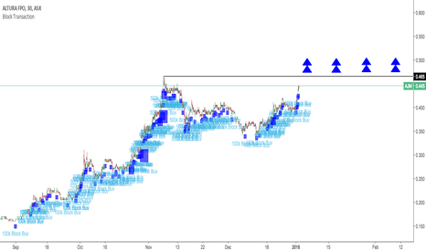 AJM: ASX:AJM Flood of Block Transactions