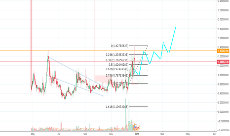 RLCUSD: RLC bouncing around ATH