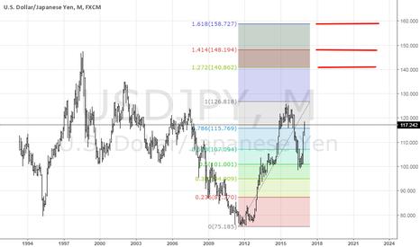USDJPY: 7 years fake crash prediction long term investors took control.
