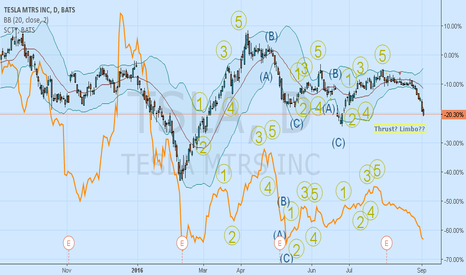 TSLA: Tsla and SCTY: Price Comparison