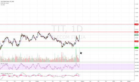 TIT: Telecom in arrivo al primo target!