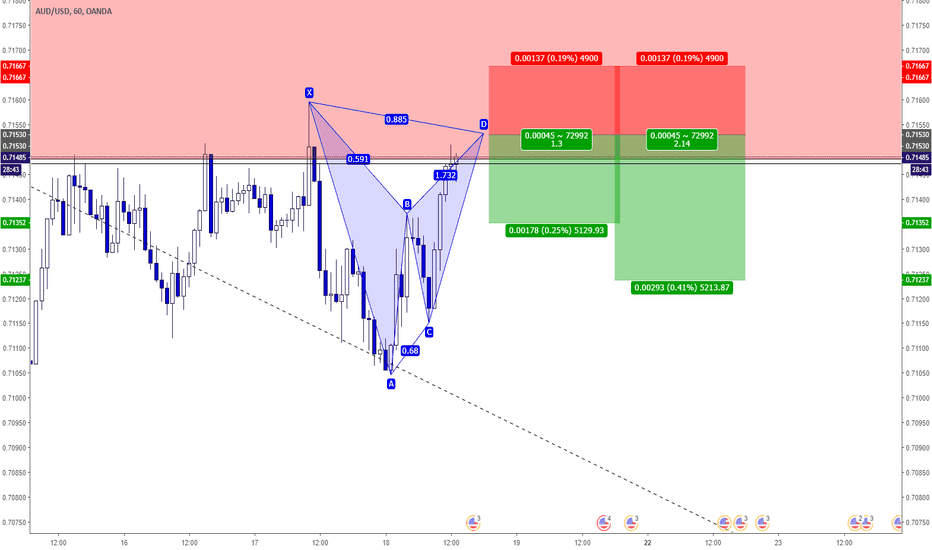 AUDUSD: AUDUSD - Bearish BAT