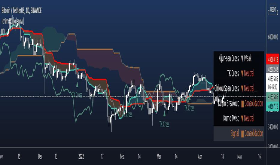 cfd handel musterdepot ichimoku trading signale