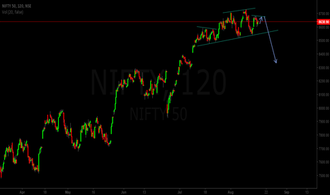 NIFTY: Nifty - interesting complex head and shoulder formation