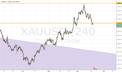 XAUUSD: Pricey albeit luring gasoline shortage for US refineries.