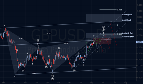 GBPUSD: Elliott Wave & Harmonics Outlook - Long-Term