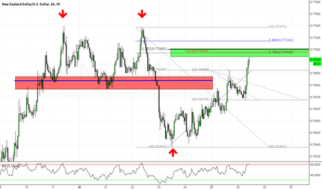 NZDUSD: NZDUSD: 2618-Breaking Down the Killzone (with video)