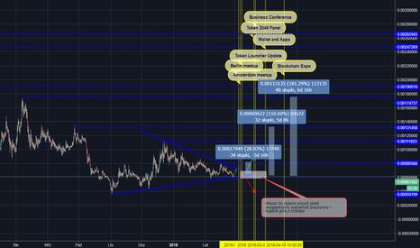WAVESBTC: Waves/BTC - pozytywne perspektywy....