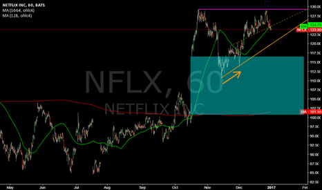 NFLX: NFLX @ 1h @ doppel top, will upside trend hold (above gap) ?