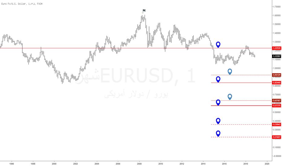 EURUSD: يورو / دولار أمريكي : نظرة على الفاصل الشهري