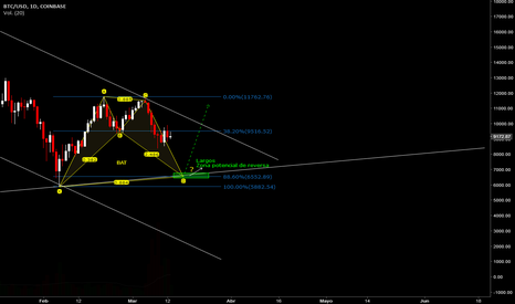 BTCUSD: Bitcoin - posible Bat emergente D1
