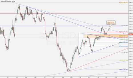 XAUUSD: Gold outlook Pre-FOMC