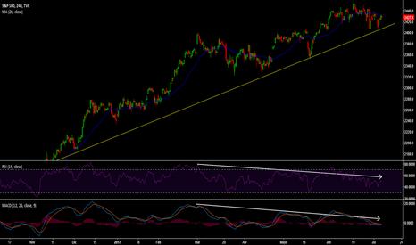 SPX: S&P 500 parece perder momentum y fuerza alcista !!!