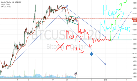 BTCUSD: Just for fun