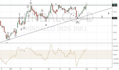 HINDALCO: Buy Hindalco