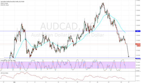 AUDCAD: AUDCAD more down 24-Mar-17