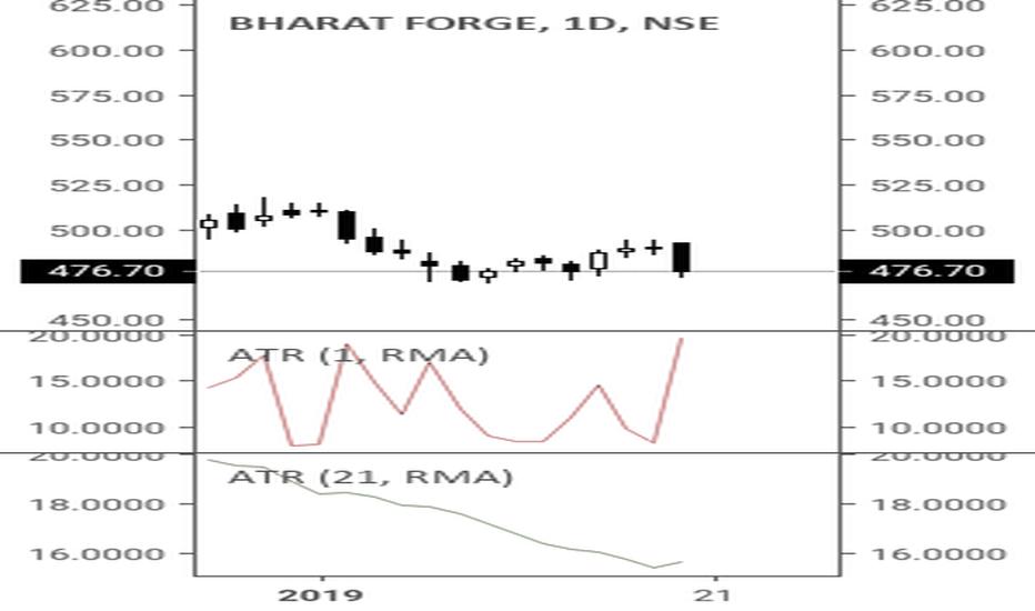 BHARATFORG: Short