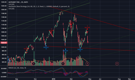 GOOGL: GOOGL: Wish I traded the MACD crossings instead of holding long