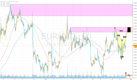 EURUSD: Short harmonic area in supply on lower tf