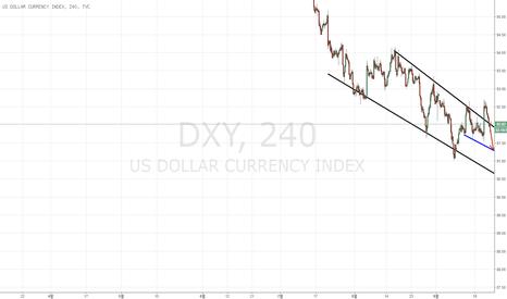 DXY: FED-연방준비제도의 장기적인 불명적인 태세로인해 달러 상승세를 보여주고 있음