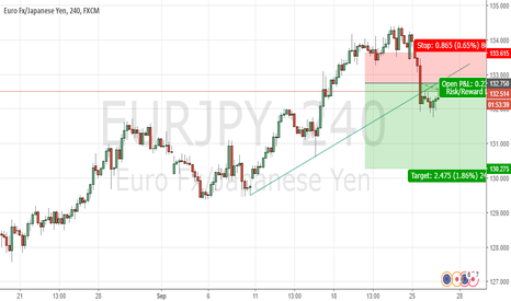 EURJPY: EURJPY Sell View