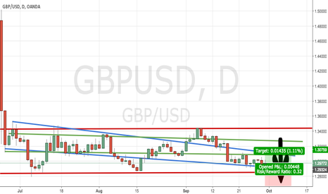 GBPUSD: GBP/USD Daily support channel