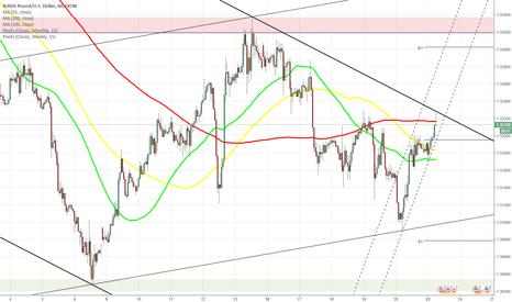 GBPUSD: GBP/USD returns to 1.3200