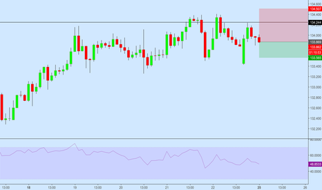 EURJPY: EJ Short Position