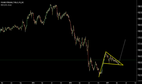 GBPJPY: GbpJpy Long Term Down Trend may breakout to upward