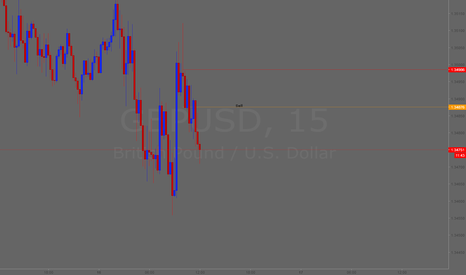 GBPUSD: Sell