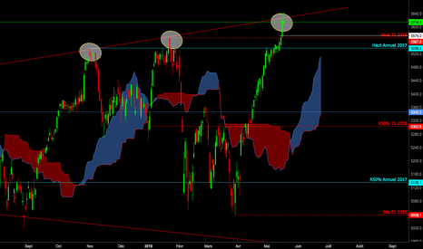 CAC40: Vendre CAC40