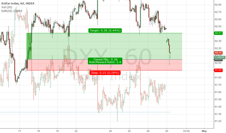 DXY: USD Strength institutional orders