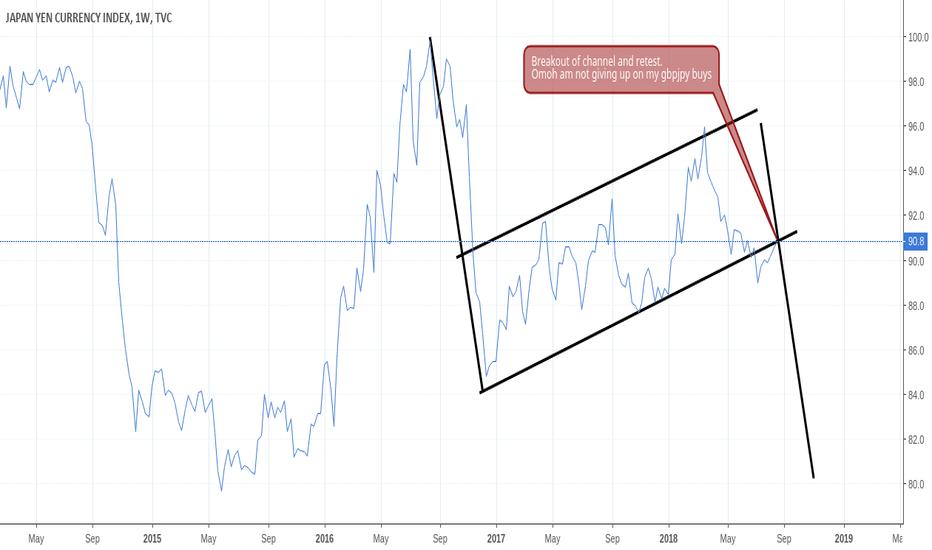 JXY: Japanese yen is ready to go bearish