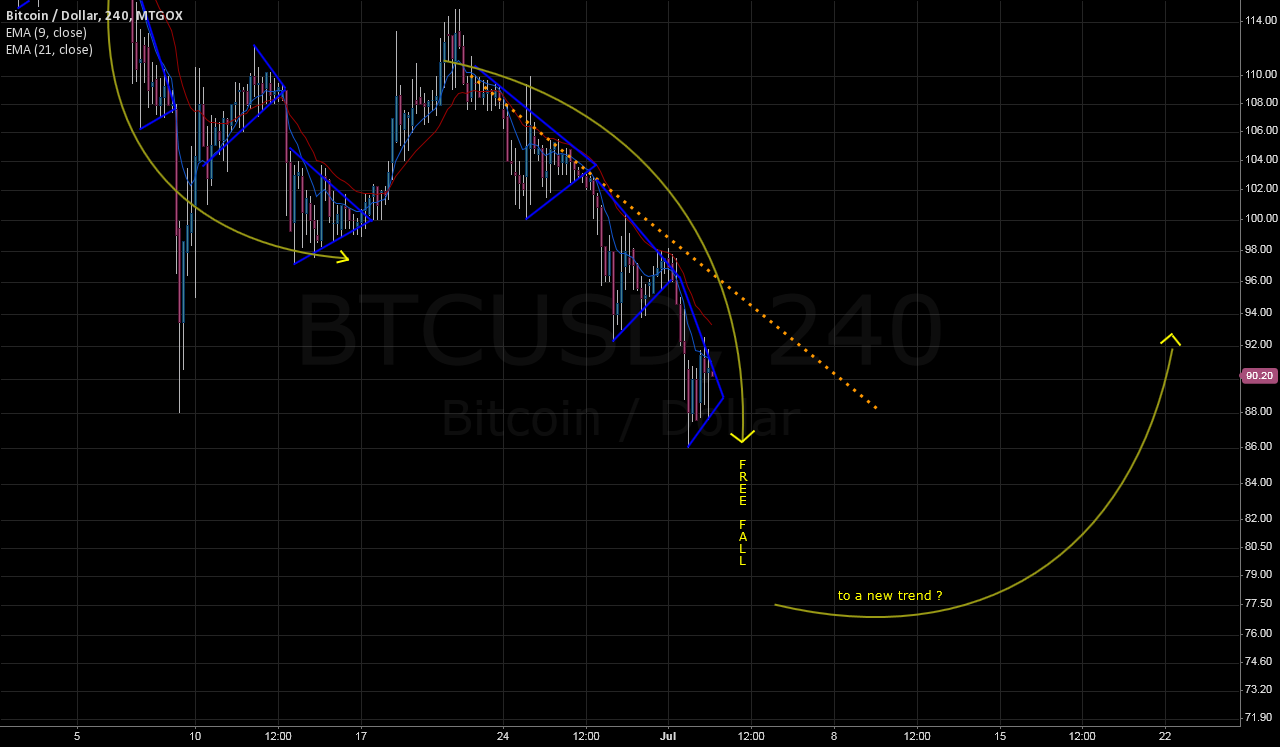 The bearish scenario