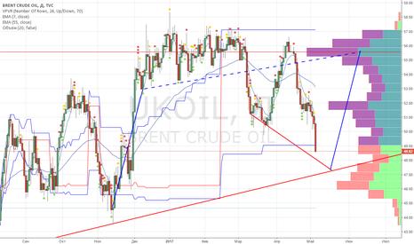 UKOIL: UKOIL покупаем CALL опцион 54 на нефть  по 0.12-0.18