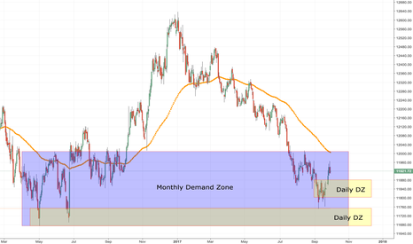 USDOLLAR: Good times for US dollar coming up?
