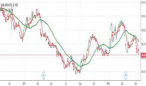 COALINDIA: MA Cross 10 above 50