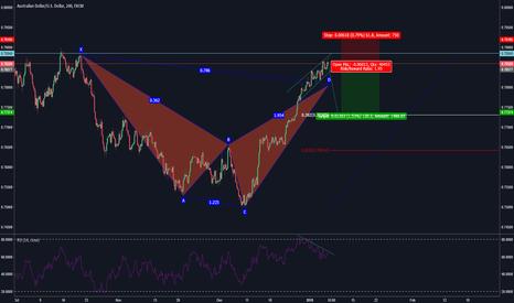 AUDUSD: A high score short opportunity on AUDUSD 4H chart