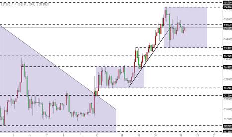 LTCUSD: 莱特币LTC-打破上涨趋势线,陷入震荡