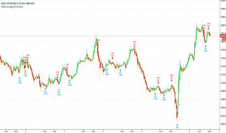 XAUUSD: All I Do Is Win, No More Bullshit.