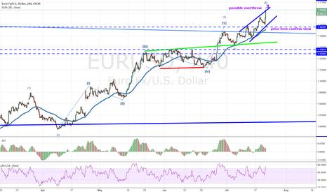 EURUSD: eurusd 20 July 17 get toppish