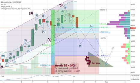 BTCUSD: The long-awaited correction of Bitcoin. At what level to buy?