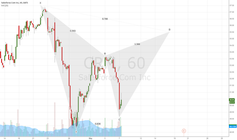 CRM: gartley pattern