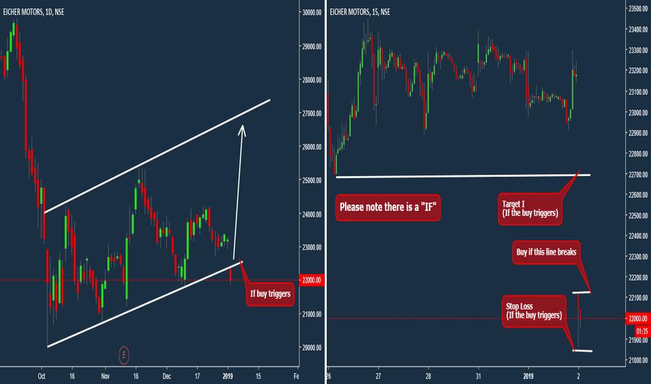 EICHERMOT: [Positional] Eicher Gap and Channel Bet