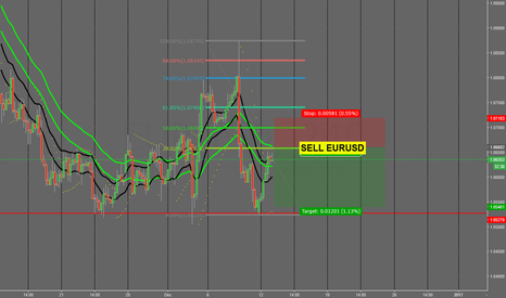 EURUSD: Exponential moving average/ fib trading