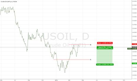 USOIL: WTI: Double top pattern